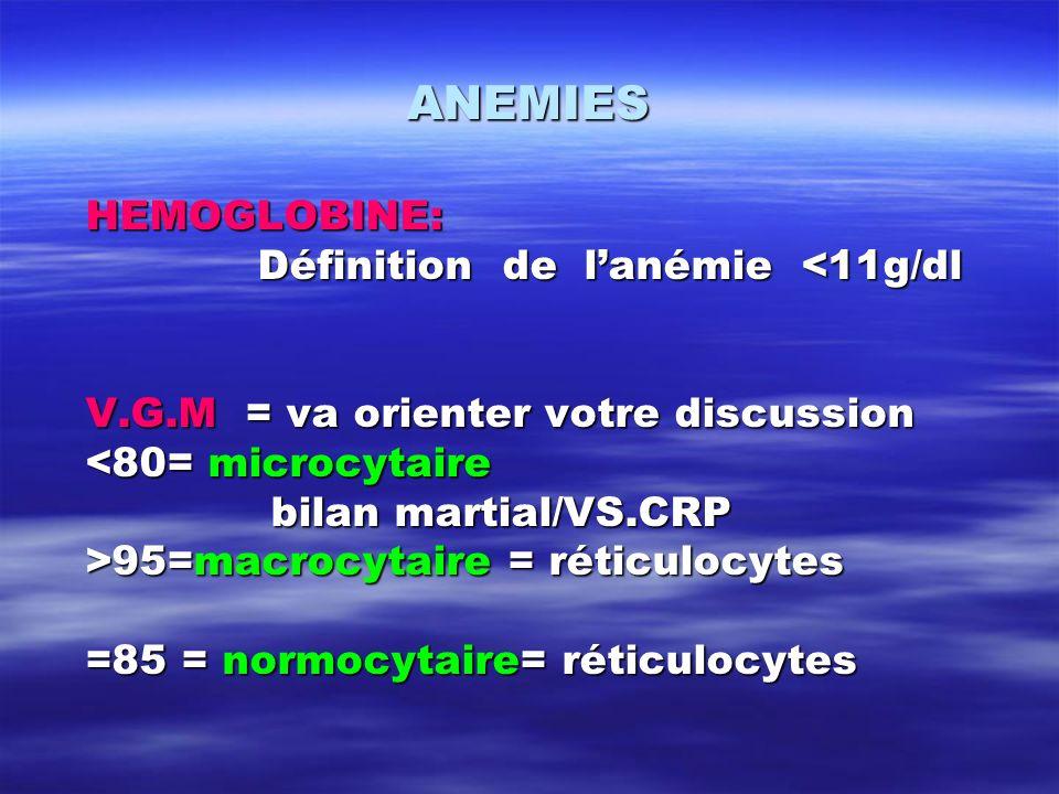 ANEMIES HEMOGLOBINE: Définition de lanémie <11g/dl V.G.M = va orienter votre discussion <80= microcytaire bilan martial/VS.CRP bilan martial/VS.CRP >9