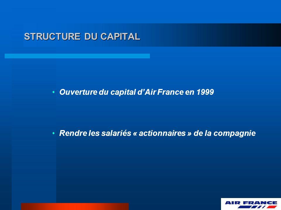 STRUCTURE DU CAPITAL Ouverture du capital dAir France en 1999 Rendre les salariés « actionnaires » de la compagnie