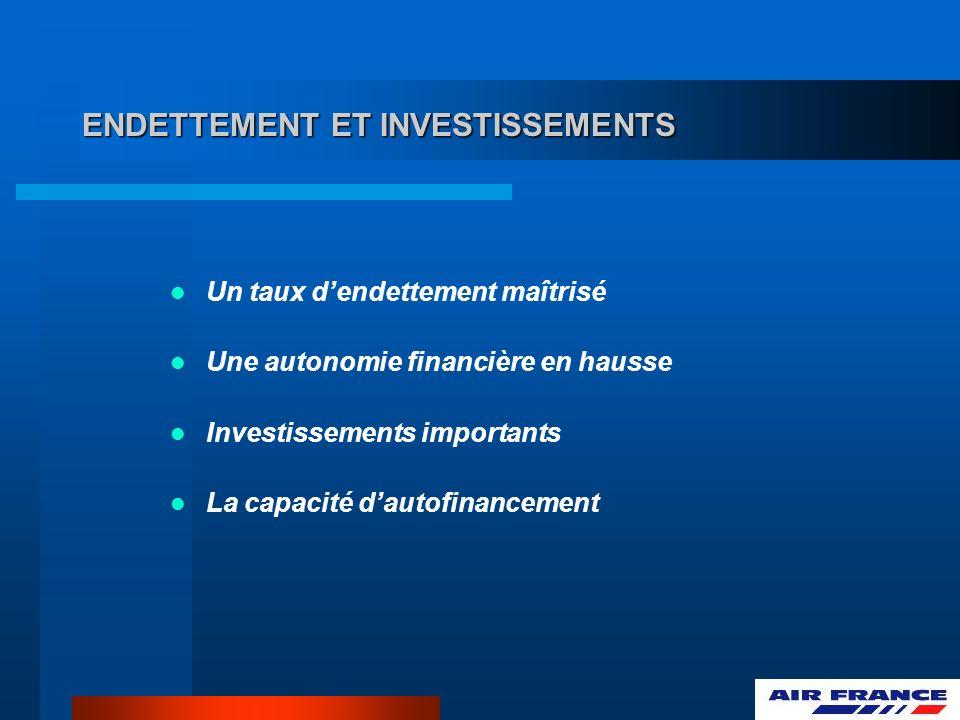 ENDETTEMENT ET INVESTISSEMENTS Un taux dendettement maîtrisé Une autonomie financière en hausse Investissements importants La capacité dautofinancemen