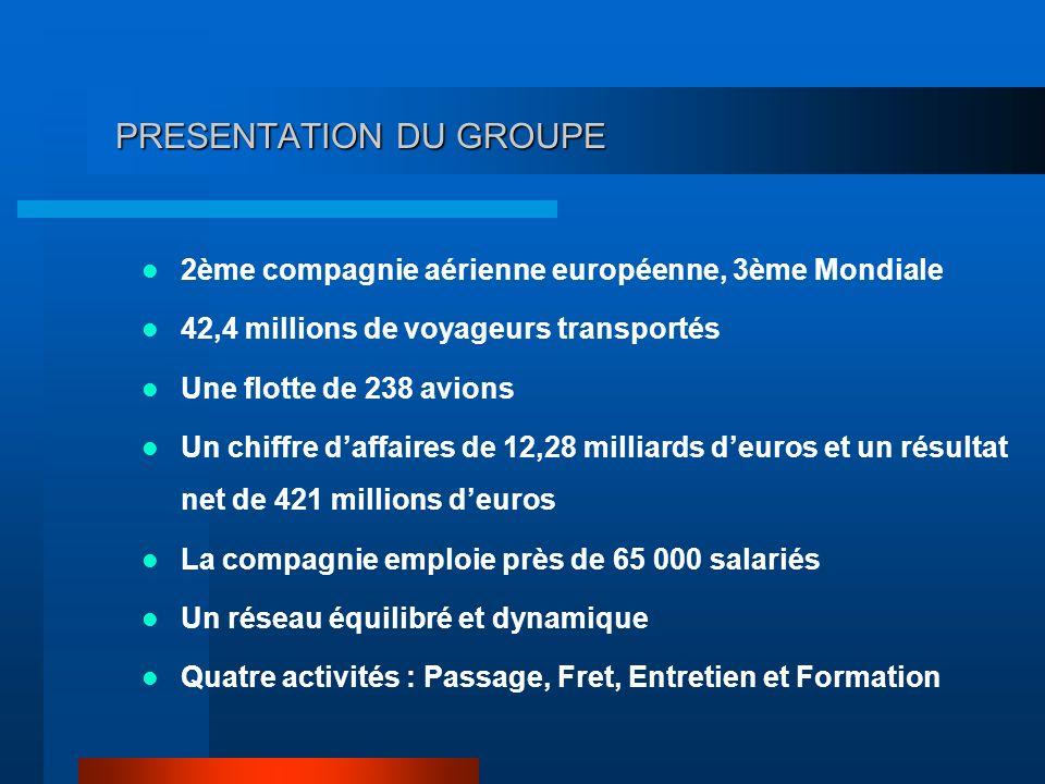 PRESENTATION DU GROUPE 2ème compagnie aérienne européenne, 3ème Mondiale 42,4 millions de voyageurs transportés Une flotte de 238 avions Un chiffre da