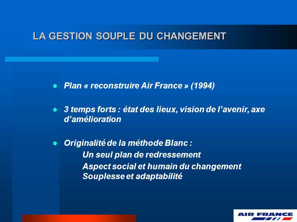 LA GESTION SOUPLE DU CHANGEMENT Plan « reconstruire Air France » (1994) 3 temps forts : état des lieux, vision de lavenir, axe damélioration Originalité de la méthode Blanc : Un seul plan de redressement Aspect social et humain du changement Souplesse et adaptabilité