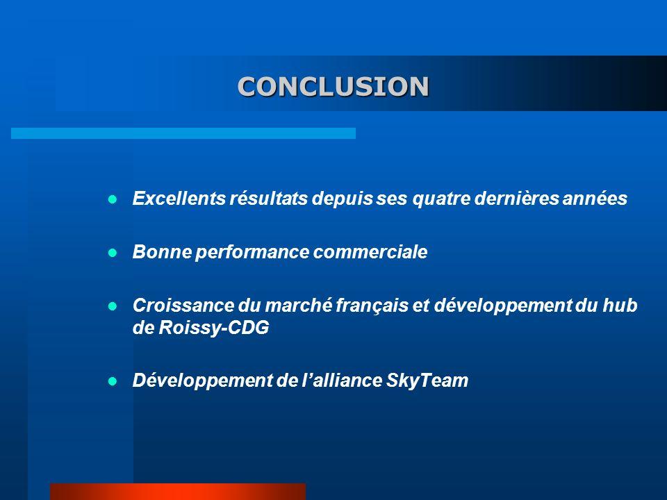 CONCLUSION Excellents résultats depuis ses quatre dernières années Bonne performance commerciale Croissance du marché français et développement du hub de Roissy-CDG Développement de lalliance SkyTeam