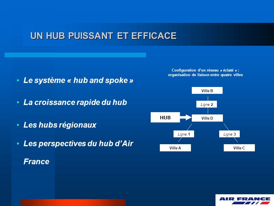 UN HUB PUISSANT ET EFFICACE Le système « hub and spoke » La croissance rapide du hub Les hubs régionaux Les perspectives du hub dAir France Configurat