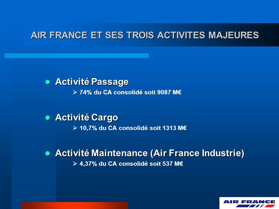 AIR FRANCE ET SES TROIS ACTIVITES MAJEURES Activité Passage Activité Passage 74% du CA consolidé soit 9087 M Activité Cargo Activité Cargo 10,7% du CA consolidé soit 1313 M Activité Maintenance (Air France Industrie) Activité Maintenance (Air France Industrie) 4,37% du CA consolidé soit 537 M