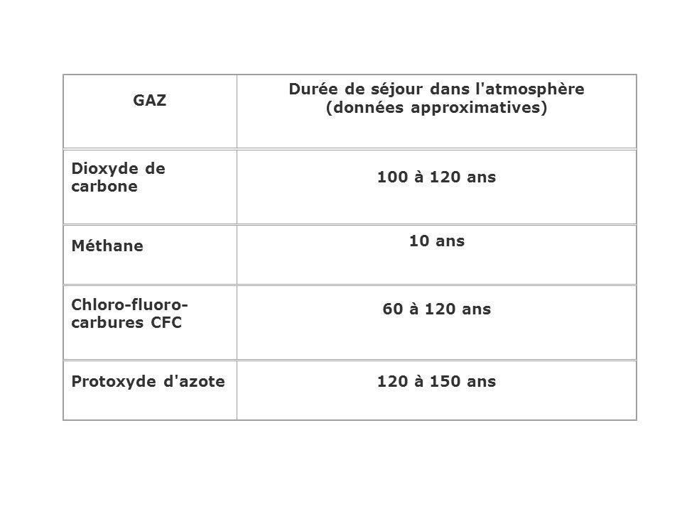 II – C. Les gaz à effet de serre