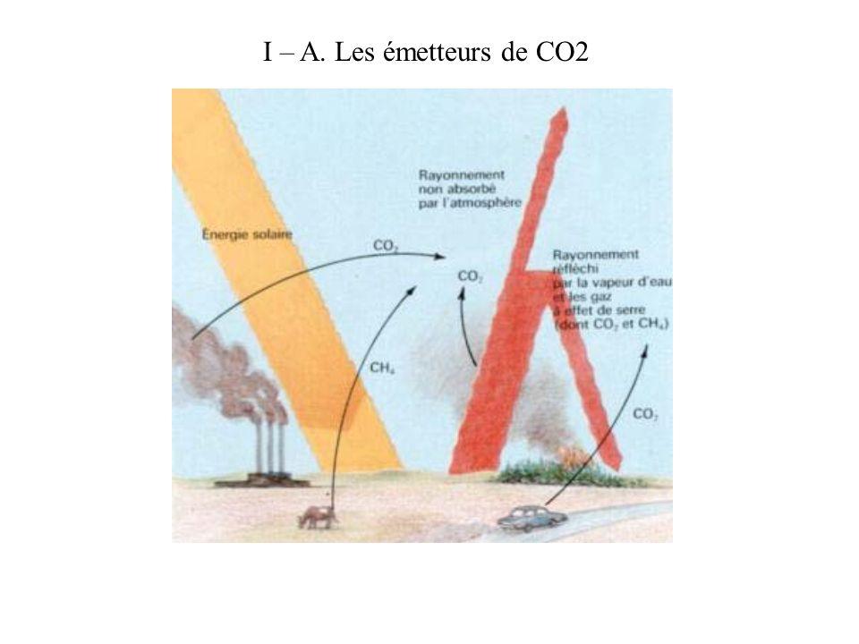 PARTIE I LE CO2 DANS LATMOSPHERE