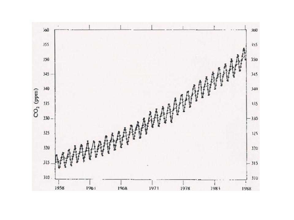 I – C. Lévolution du CO2 dans latmosphère