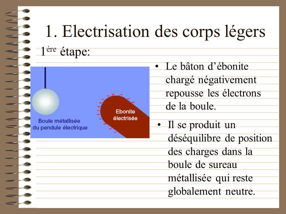 1. Electrisation des corps légers Le bâton débonite chargé négativement repousse les électrons de la boule. 1 ère étape: Il se produit un déséquilibre
