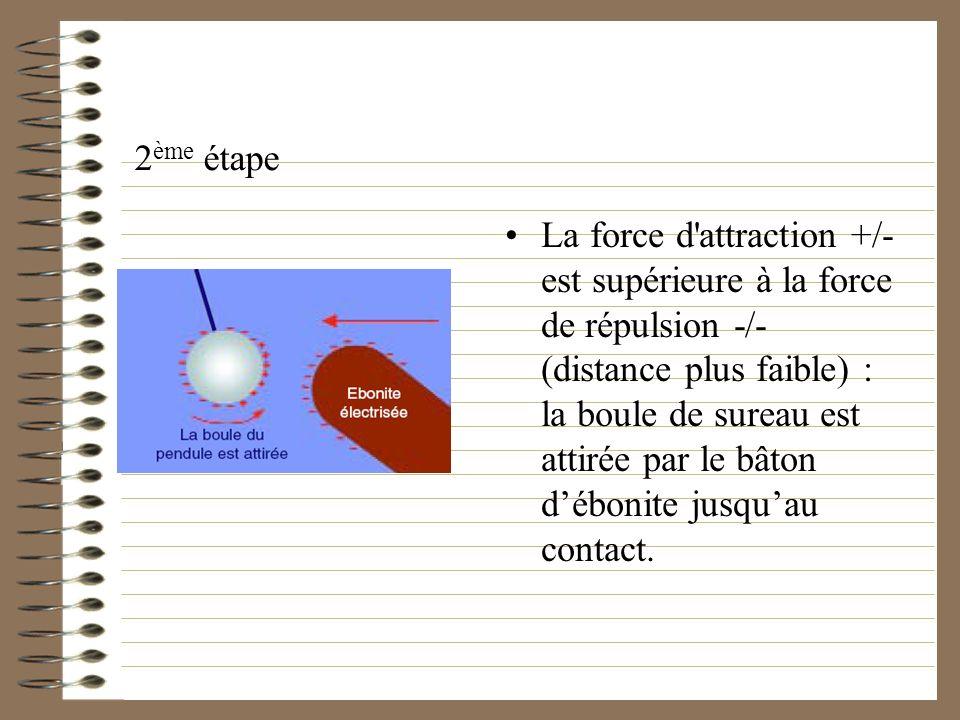 2 ème étape La force d'attraction +/- est supérieure à la force de répulsion -/- (distance plus faible) : la boule de sureau est attirée par le bâton