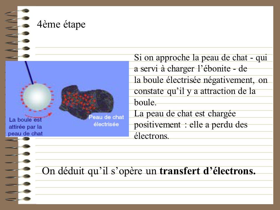 4ème étape Si on approche la peau de chat - qui a servi à charger lébonite - de la boule électrisée négativement, on constate quil y a attraction de l