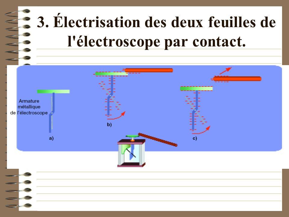 3. Électrisation des deux feuilles de l'électroscope par contact.