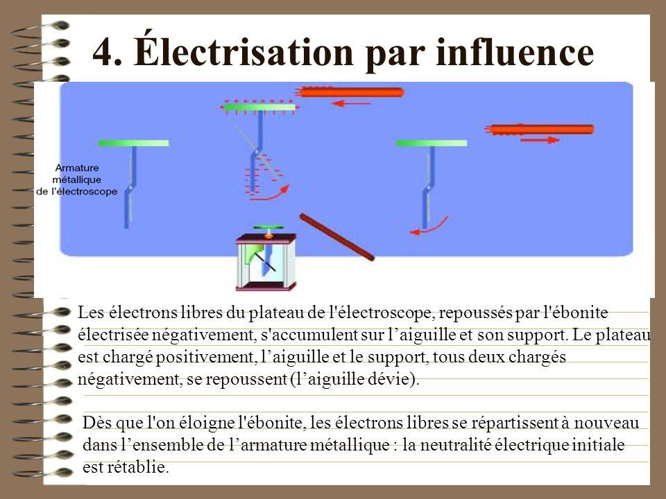 4. Électrisation par influence Les électrons libres du plateau de l'électroscope, repoussés par l'ébonite électrisée négativement, s'accumulent sur la
