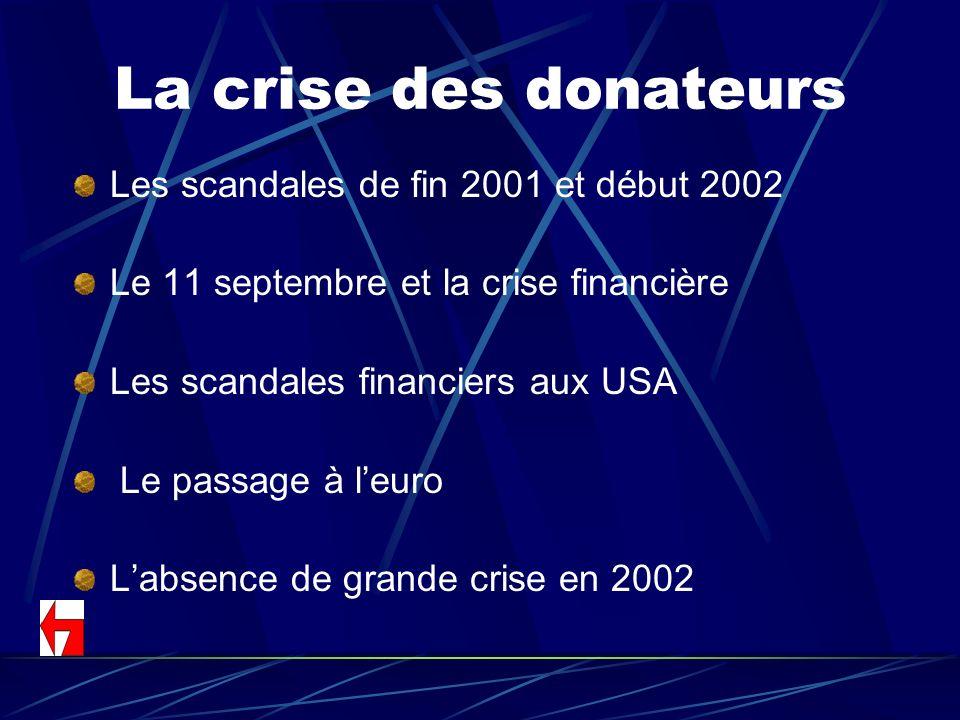 La crise des donateurs Les scandales de fin 2001 et début 2002 Le 11 septembre et la crise financière Les scandales financiers aux USA Le passage à le