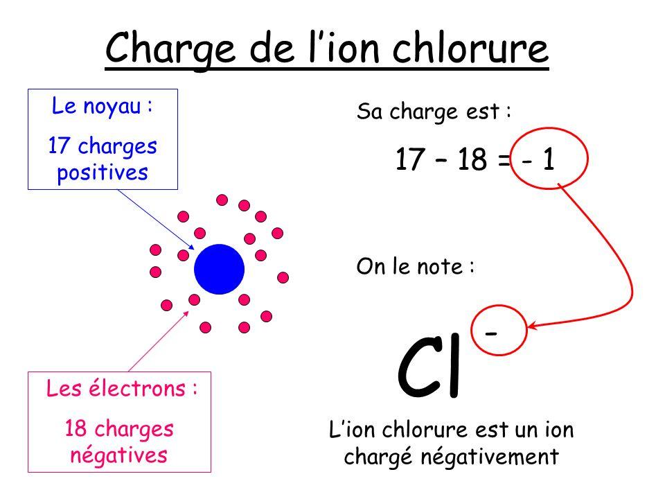 Charge de lion chlorure 17 – 18 = - 1 Sa charge est : On le note : Cl - Les électrons : 18 charges négatives Le noyau : 17 charges positives Lion chlo