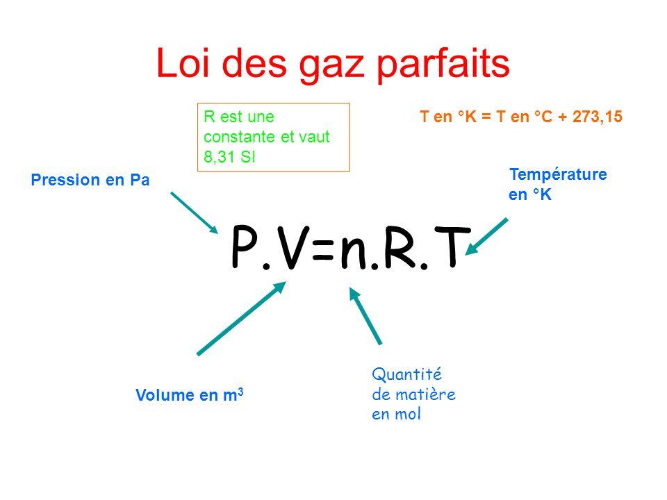 Loi des gaz parfaits P.V=n.R.T Quantité de matière en mol Pression en Pa Volume en m 3 Température en °K R est une constante et vaut 8,31 SI T en °K =