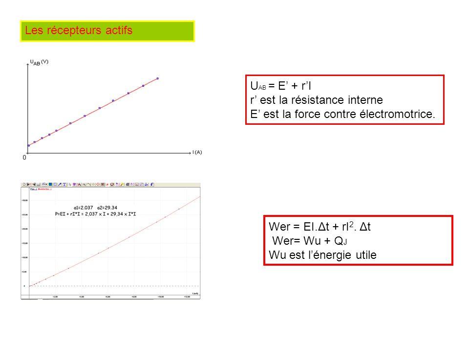 Les récepteurs actifs U AB = E + rI r est la résistance interne E est la force contre électromotrice. Wer = EI.Δt + rI 2. Δt Wer= Wu + Q J Wu est léne