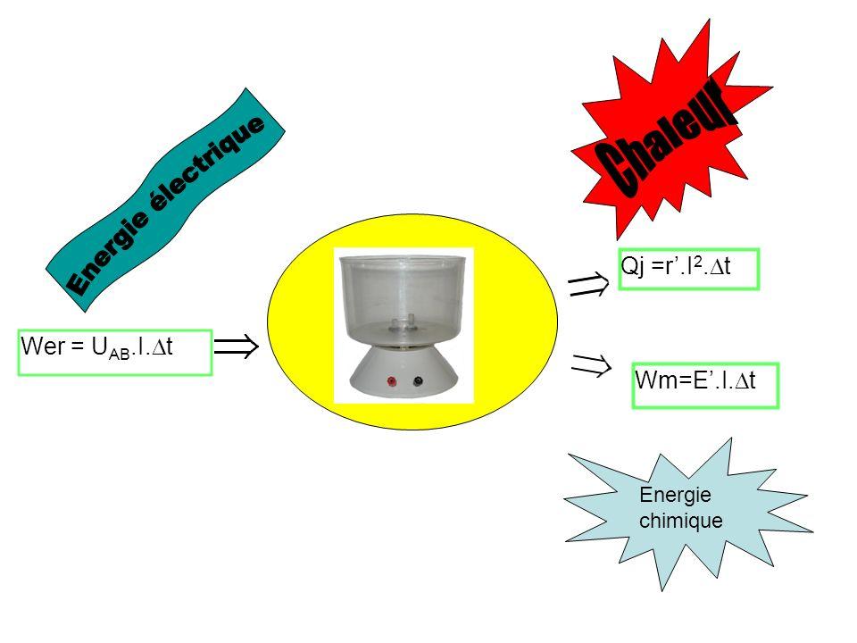 Les générateurs U PN = E – rI, r étant la résistance interne du générateur Lénergie fournie par le générateur au circuit est donc Wég = EI.Δt– rI 2.Δt