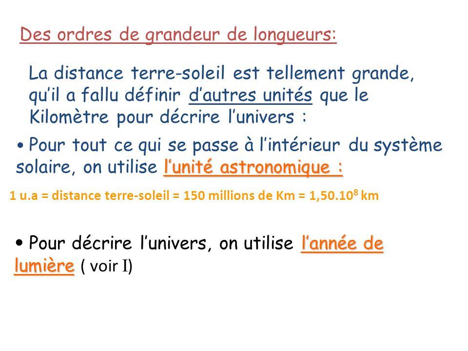 Des ordres de grandeur de longueurs: La distance terre-soleil est tellement grande, quil a fallu définir dautres unités que le Kilomètre pour décrire lunivers : lunité astronomique : Pour tout ce qui se passe à lintérieur du système solaire, on utilise lunité astronomique : 1 u.a = distance terre-soleil = 150 millions de Km = 1,50.10 8 km lannée de lumière Pour décrire lunivers, on utilise lannée de lumière ( voir I )