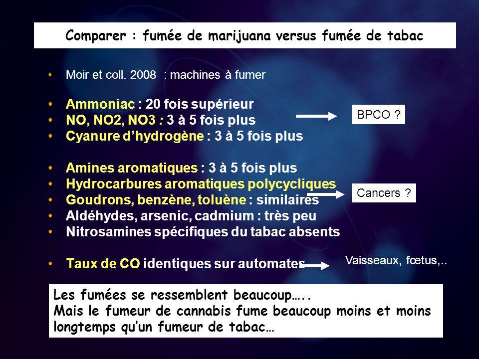 Le mode inhalatoire du fumeur de cannabis diffère de celui du fumeur de tabac Comparaison : fumeur de cigarette de cannabis / tabac : – –volume de bouffées augmenté: + 2/3 – –profondeur dinhalation : + 1/3 – –rétention de fumée : x 3-4 rétention de CO : x 3 rétention de goudrons : x 3 – –quantité inhalée et retenue : x 3-4 – –Un joint pur = 3-5 cigarettes de tabac Tabagisme fréquemment associé en cas dusage régulier de cannabis Lusage de cannabis augmente la dépendance au tabac Le cannabis seul pourrait augmenter le risque de cancers et de BPCO .