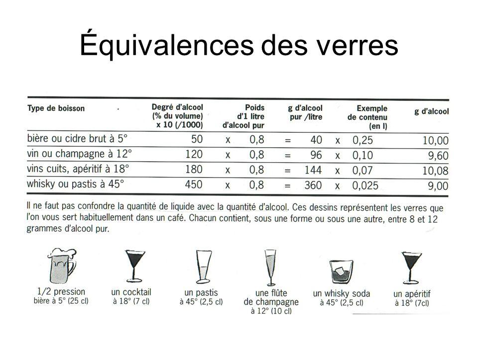 Équivalences des verres