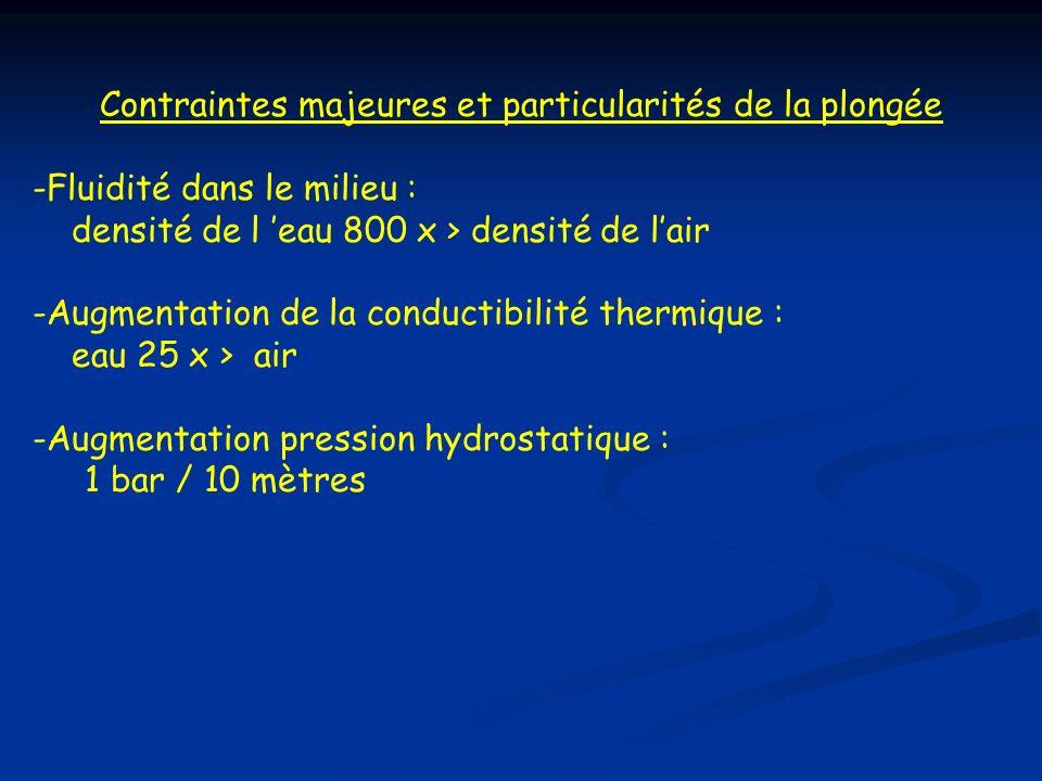 Contraintes majeures et particularités de la plongée -Fluidité dans le milieu : densité de l eau 800 x > densité de lair -Augmentation de la conductibilité thermique : eau 25 x > air -Augmentation pression hydrostatique : 1 bar / 10 mètres