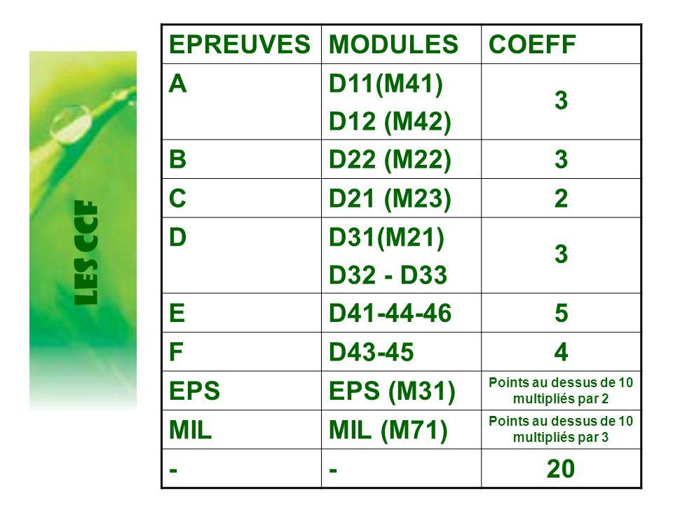 EPREUVESMODULESCOEFF AD11(M41) D12 (M42) 3 BD22 (M22)3 CD21 (M23)2 DD31(M21) D32 - D33 3 ED41-44-465 FD43-454 EPSEPS (M31) Points au dessus de 10 mult