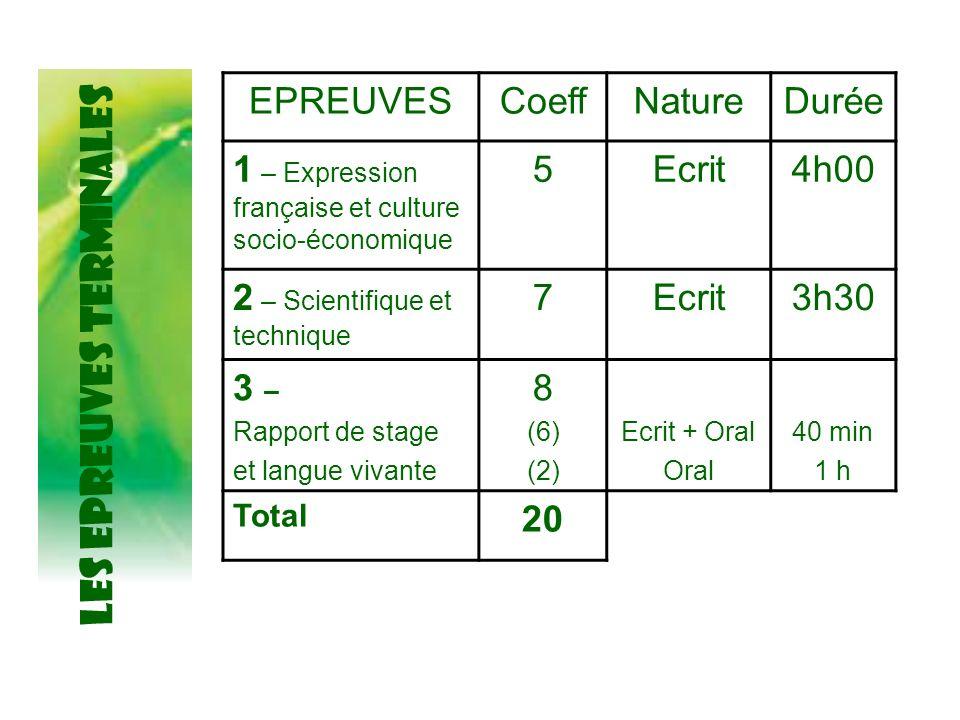 LES EPREUVES TERMINALES EPREUVESCoeffNatureDurée 1 – Expression française et culture socio-économique 5Ecrit4h00 2 – Scientifique et technique 7Ecrit3