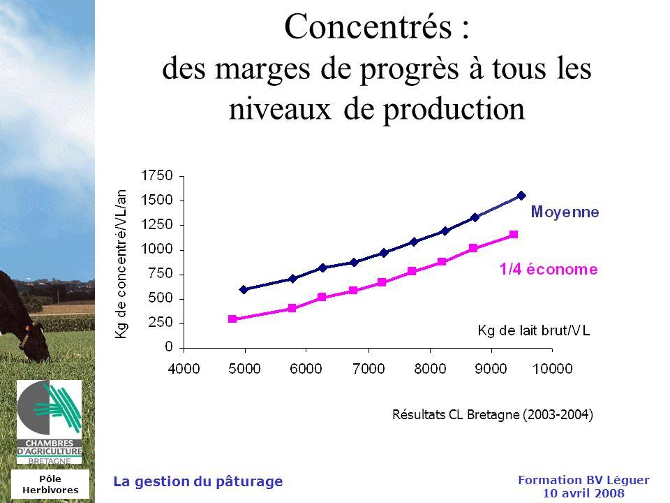 Pôle Herbivores Formation BV Léguer 10 avril 2008 La gestion du pâturage Concentrés : des marges de progrès à tous les niveaux de production Résultats