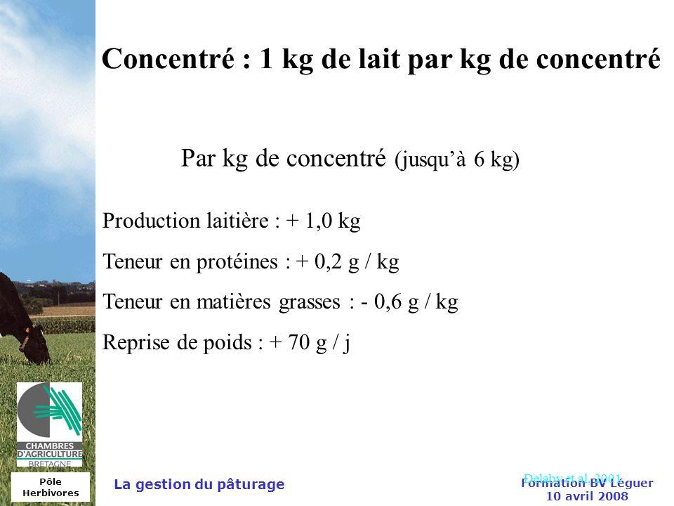 Pôle Herbivores Formation BV Léguer 10 avril 2008 La gestion du pâturage Concentré : 1 kg de lait par kg de concentré Par kg de concentré (jusquà 6 kg