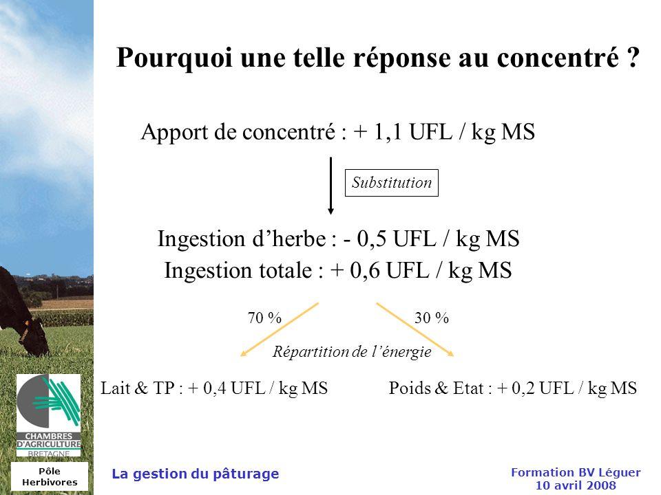 Pôle Herbivores Formation BV Léguer 10 avril 2008 La gestion du pâturage Pourquoi une telle réponse au concentré ? Apport de concentré : + 1,1 UFL / k