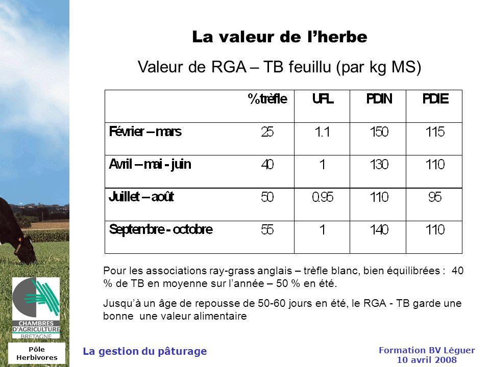 Pôle Herbivores Formation BV Léguer 10 avril 2008 La gestion du pâturage La valeur de lherbe Valeur de RGA – TB feuillu (par kg MS) Pour les associati