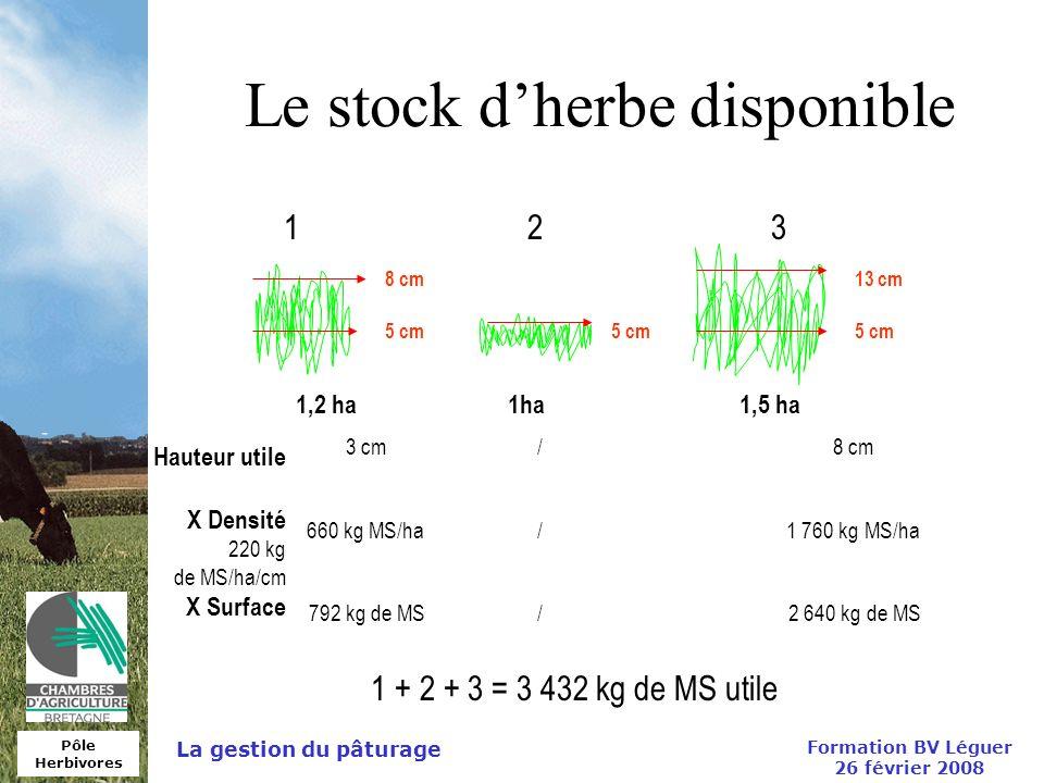 Pôle Herbivores Formation BV Léguer 26 février 2008 La gestion du pâturage Le stock dherbe disponible 123 1,2 ha1ha1,5 ha 5 cm 8 cm 5 cm 13 cm Hauteur