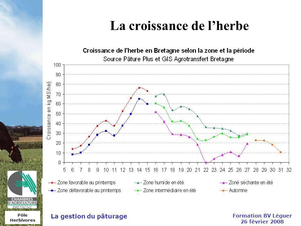 Pôle Herbivores Formation BV Léguer 26 février 2008 La gestion du pâturage La croissance de lherbe