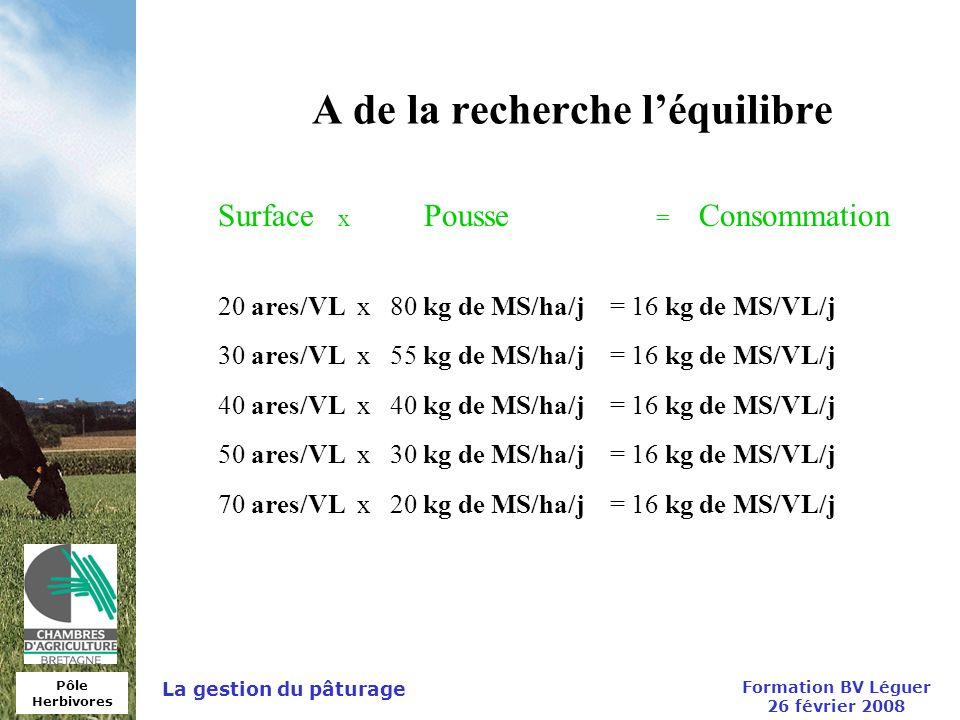 Pôle Herbivores Formation BV Léguer 26 février 2008 La gestion du pâturage A de la recherche léquilibre Surface x Pousse = Consommation 20 ares/VL x 8