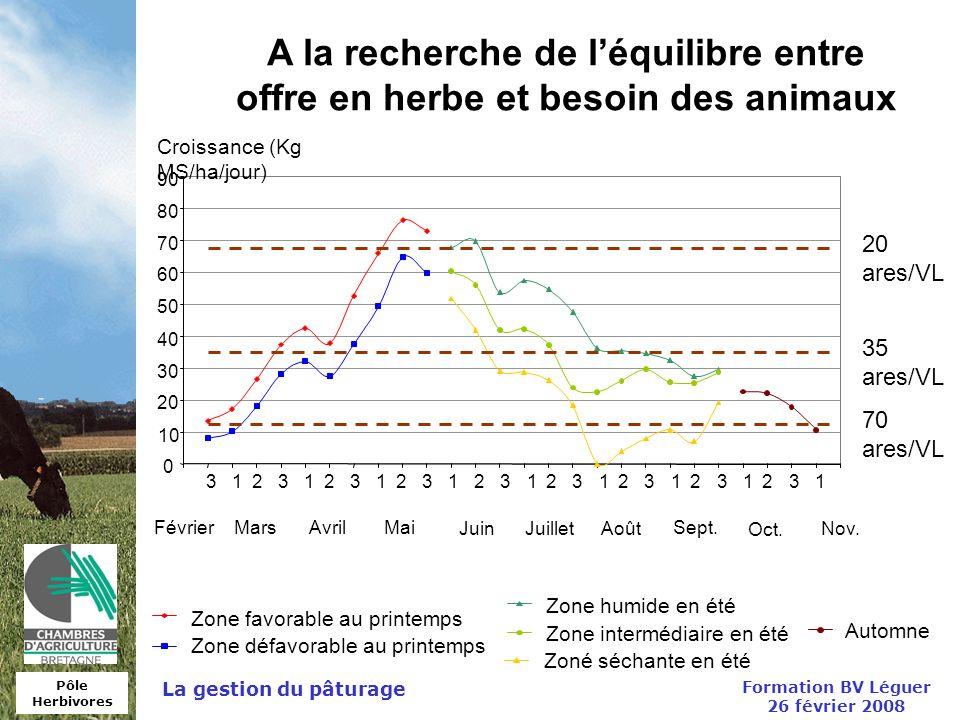 Pôle Herbivores Formation BV Léguer 26 février 2008 La gestion du pâturage Zone favorable au printemps Zone humide en été Zoné séchante en été Zone dé