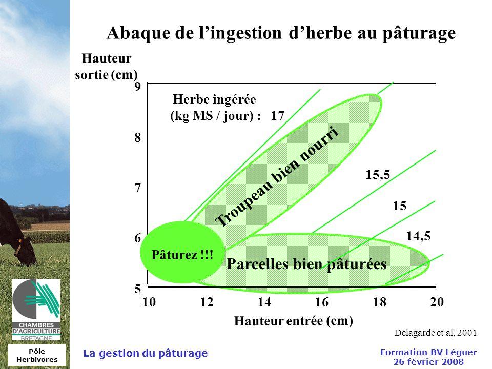 Pôle Herbivores Formation BV Léguer 26 février 2008 La gestion du pâturage Delagarde et al, 2001 Hauteur sortie (cm) Abaque de lingestion dherbe au pâ