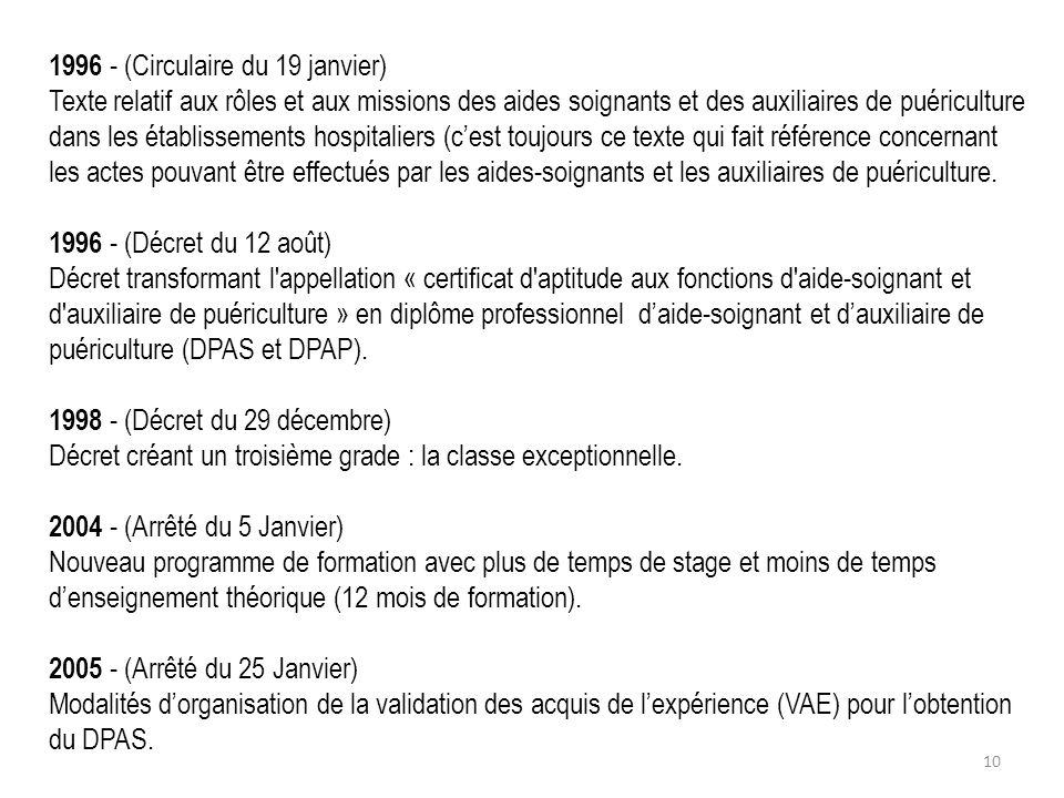1996 - (Circulaire du 19 janvier) Texte relatif aux rôles et aux missions des aides soignants et des auxiliaires de puériculture dans les établissemen