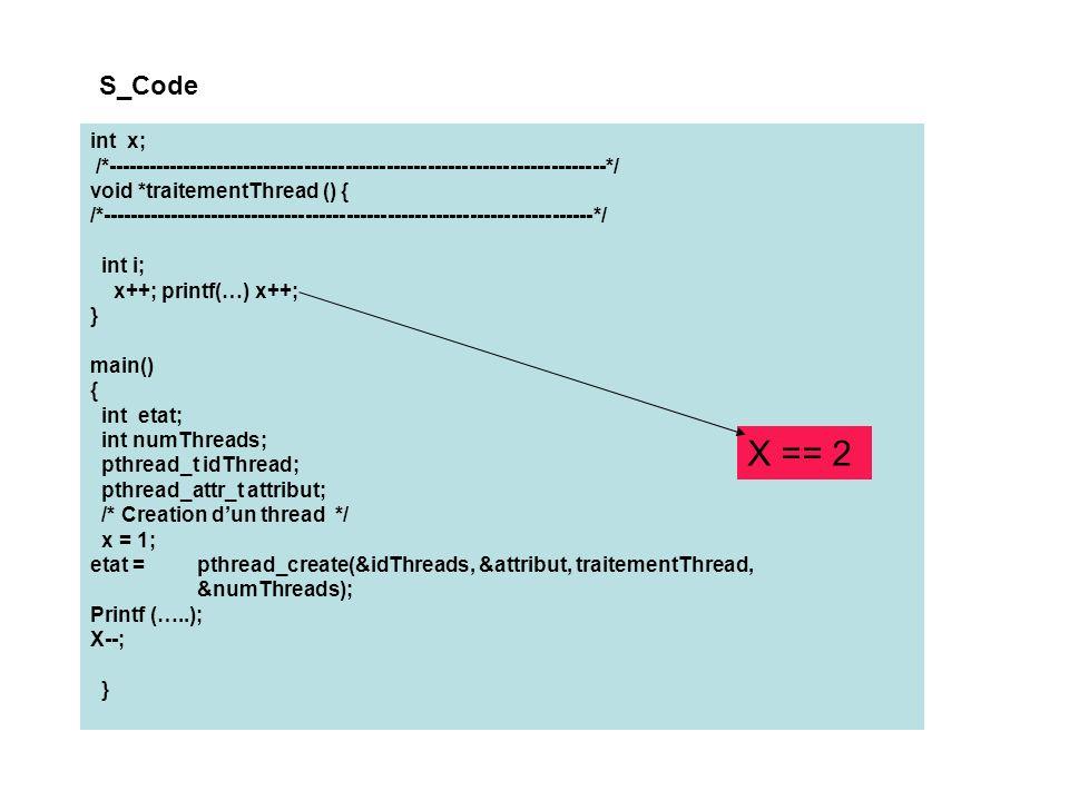 S_Code int x; /*-------------------------------------------------------------------------*/ void *traitementThread () { /*------------------------------------------------------------------------*/ int i; x++; printf(…) x++; } main() { int etat; int numThreads; pthread_t idThread; pthread_attr_t attribut; /* Creation dun thread */ x = 1; etat = pthread_create(&idThreads, &attribut, traitementThread, &numThreads); Printf (…..); X--; } X == 2