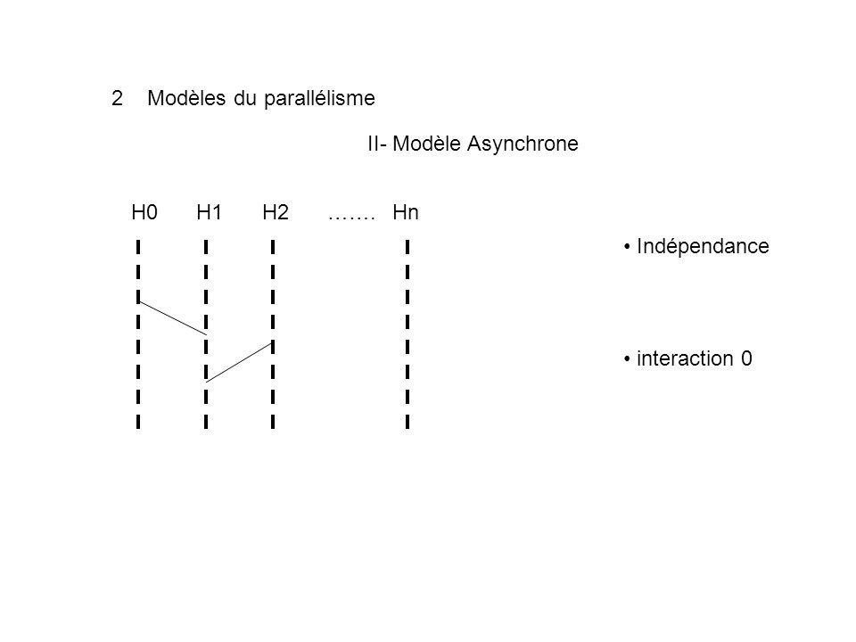 2 Modèles du parallélisme II- Modèle Asynchrone H0H1H2…….Hn Indépendance interaction 0
