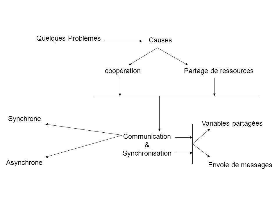 Quelques Problèmes Causes coopérationPartage de ressources Communication & Synchronisation Synchrone Asynchrone Variables partagées Envoie de messages