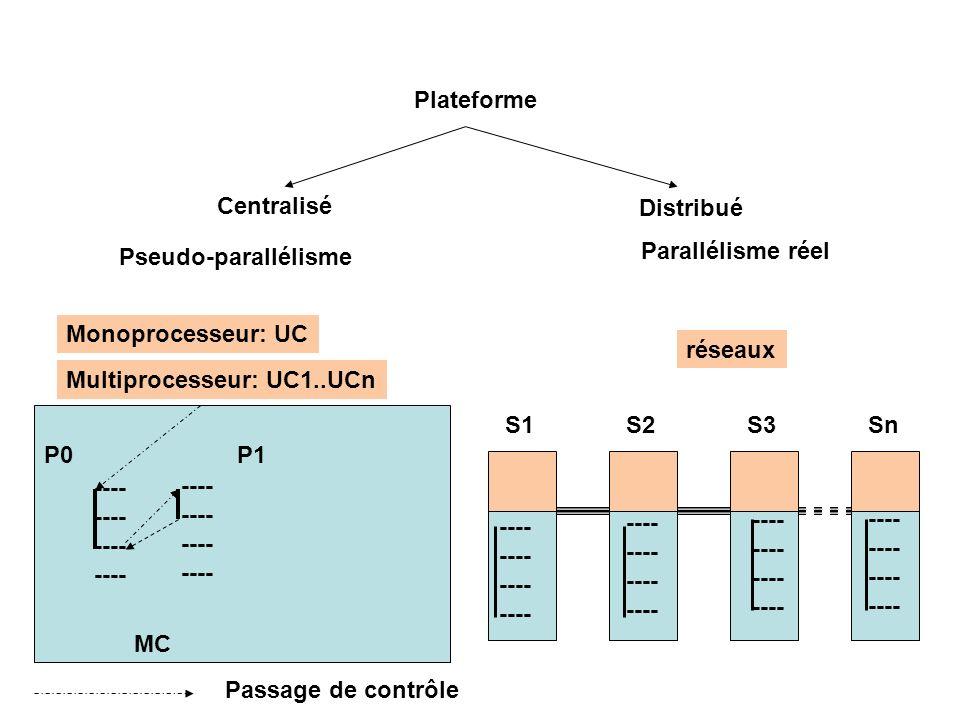 Plateforme Centralisé Distribué Pseudo-parallélisme Parallélisme réel ---- Multiprocesseur: UC1..UCn Monoprocesseur: UC réseaux MC P0P1 Passage de contrôle S1S2S3Sn ----