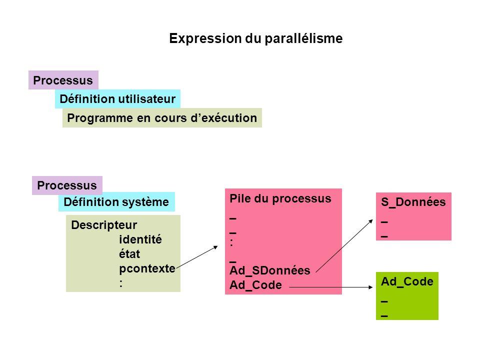 Expression du parallélisme Processus Définition utilisateur Programme en cours dexécution Définition système Descripteur identité état pcontexte : Pile du processus _ : _ Ad_SDonnées Ad_Code S_Données _ Ad_Code _ Processus
