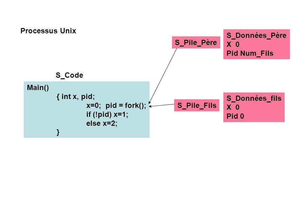 Processus Unix S_Données_Père X 0 Pid Num_Fils S_Code S_Pile_Père Main() { int x, pid; x=0; pid = fork(); if (!pid) x=1; else x=2; } S_Données_fils X 0 Pid 0 S_Pile_Fils