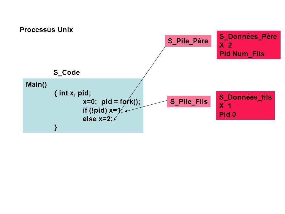 Processus Unix S_Code S_Pile_Père Main() { int x, pid; x=0; pid = fork(); if (!pid) x=1; else x=2; } S_Pile_Fils S_Données_fils X 1 Pid 0 S_Données_Père X 2 Pid Num_Fils