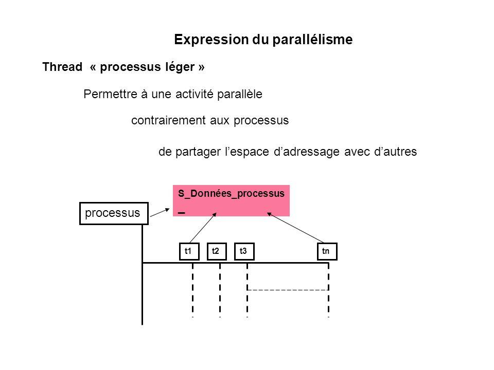 Thread « processus léger » Expression du parallélisme de partager lespace dadressage avec dautres Permettre à une activité parallèle contrairement aux processus processus t1t2t3tn S_Données_processus _