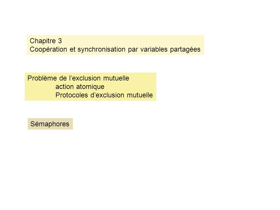 Chapitre 3 Coopération et synchronisation par variables partagées Problème de lexclusion mutuelle action atomique Protocoles dexclusion mutuelle Sémaphores