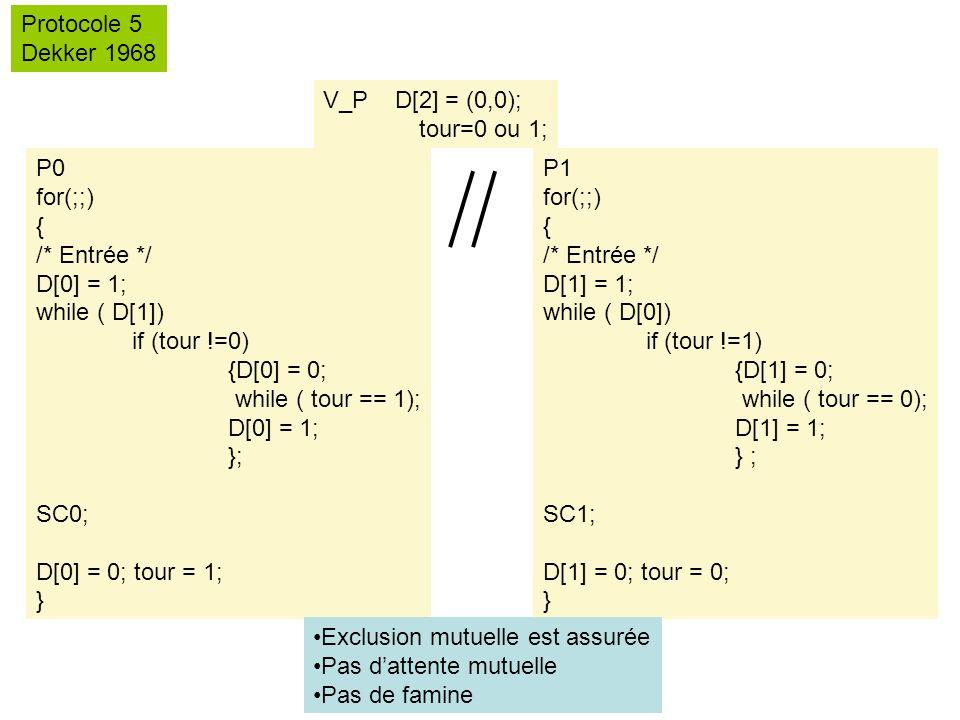 V_P D[2] = (0,0); tour=0 ou 1; Protocole 5 Dekker 1968 P0 for(;;) { /* Entrée */ D[0] = 1; while ( D[1]) if (tour !=0) {D[0] = 0; while ( tour == 1); D[0] = 1; }; SC0; D[0] = 0; tour = 1; } P1 for(;;) { /* Entrée */ D[1] = 1; while ( D[0]) if (tour !=1) {D[1] = 0; while ( tour == 0); D[1] = 1; } ; SC1; D[1] = 0; tour = 0; } Exclusion mutuelle est assurée Pas dattente mutuelle Pas de famine