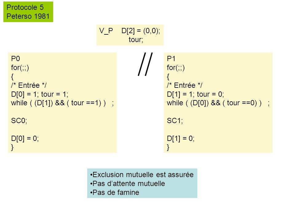 V_P D[2] = (0,0); tour; Protocole 5 Peterso 1981 P0 for(;;) { /* Entrée */ D[0] = 1; tour = 1; while ( (D[1]) && ( tour ==1) ) ; SC0; D[0] = 0; } P1 for(;;) { /* Entrée */ D[1] = 1; tour = 0; while ( (D[0]) && ( tour ==0) ) ; SC1; D[1] = 0; } Exclusion mutuelle est assurée Pas dattente mutuelle Pas de famine