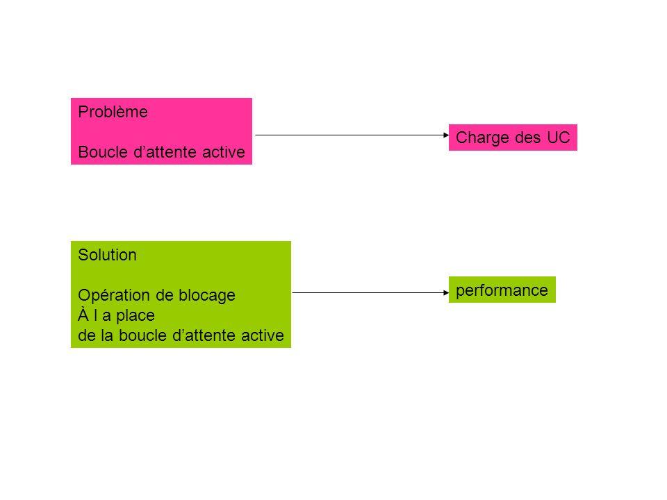 Problème Boucle dattente active Charge des UC Solution Opération de blocage À l a place de la boucle dattente active performance
