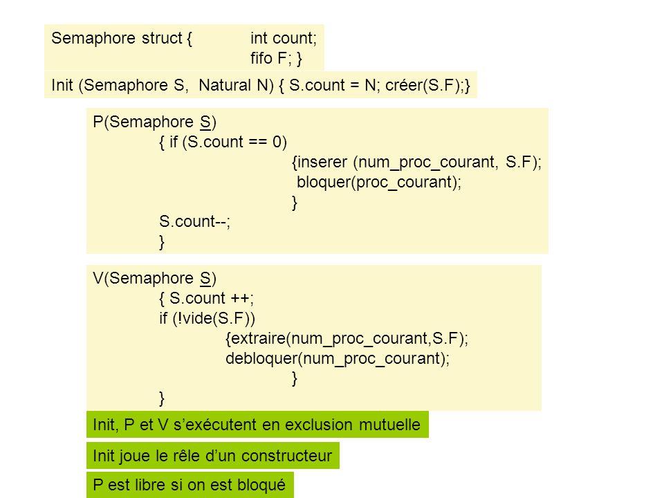 Semaphore struct { int count; fifo F; } Init (Semaphore S, Natural N) { S.count = N; créer(S.F);} P(Semaphore S) { if (S.count == 0) {inserer (num_proc_courant, S.F); bloquer(proc_courant); } S.count--; } V(Semaphore S) { S.count ++; if (!vide(S.F)) {extraire(num_proc_courant,S.F); debloquer(num_proc_courant); } Init, P et V sexécutent en exclusion mutuelle P est libre si on est bloqué Init joue le rêle dun constructeur